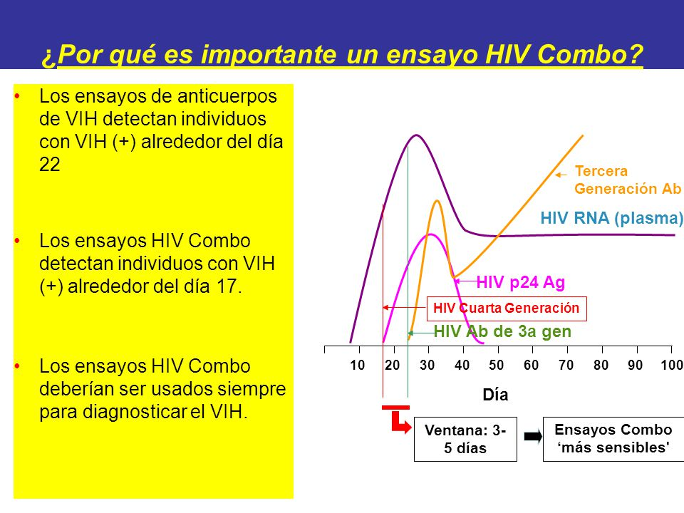 ¿Por qué es importante un ensayo HIV Combo? Los ensayos de anticuerpos de VIH detectan individuos con VIH (+) alrededor del día 22 Los ensayos HIV Com