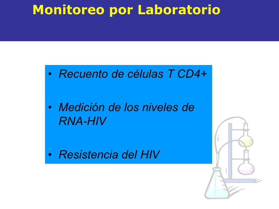 Recuento de células T CD4+ Medición de los niveles de RNA-HIV Resistencia del HIV Monitoreo por Laboratorio
