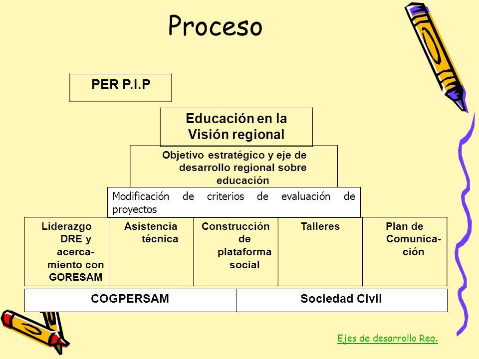 Proceso Educación en la Visión regional PER P.I.P COGPERSAMSociedad Civil Objetivo estratégico y eje de desarrollo regional sobre educación Modificaci