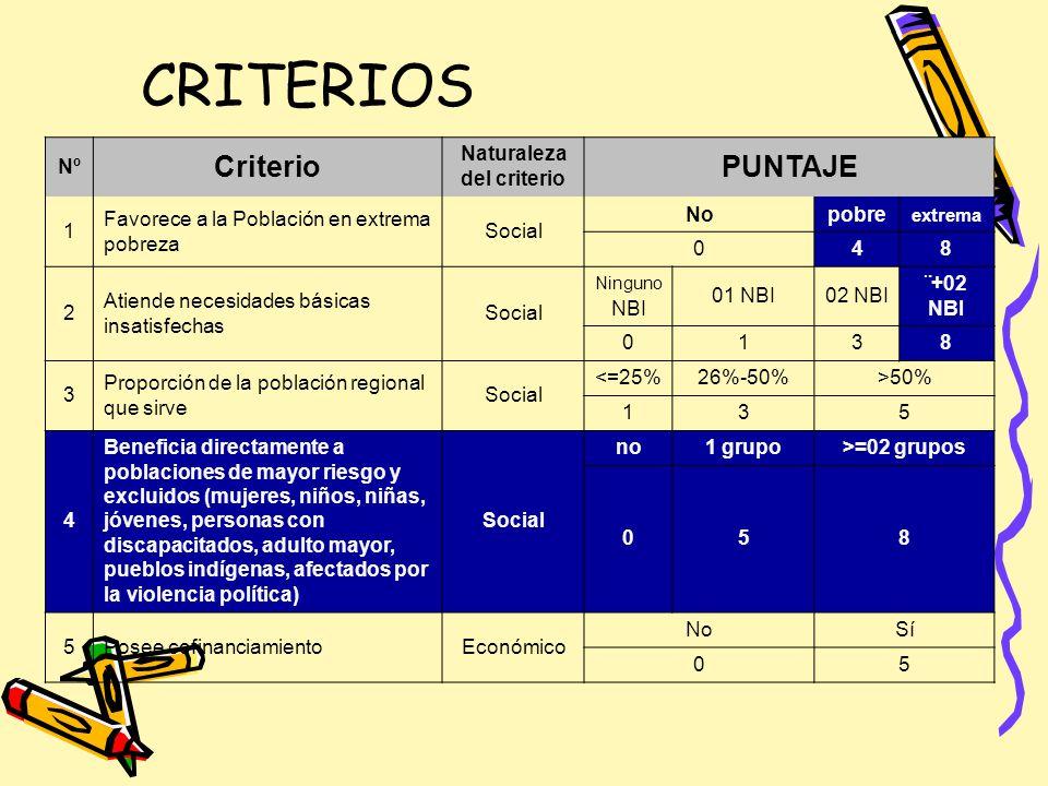 CRITERIOS Nº Criterio Naturaleza del criterio PUNTAJE 1 Favorece a la Población en extrema pobreza Social Nopobre extrema 048 2 Atiende necesidades bá