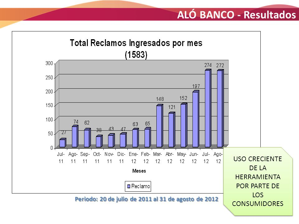 15 Periodo: 20 de julio de 2011 al 31 de agosto de 2012 Periodo: 20 de julio de 2011 al 31 de agosto de 2012 ALÓ BANCO - Resultados USO CRECIENTE DE L