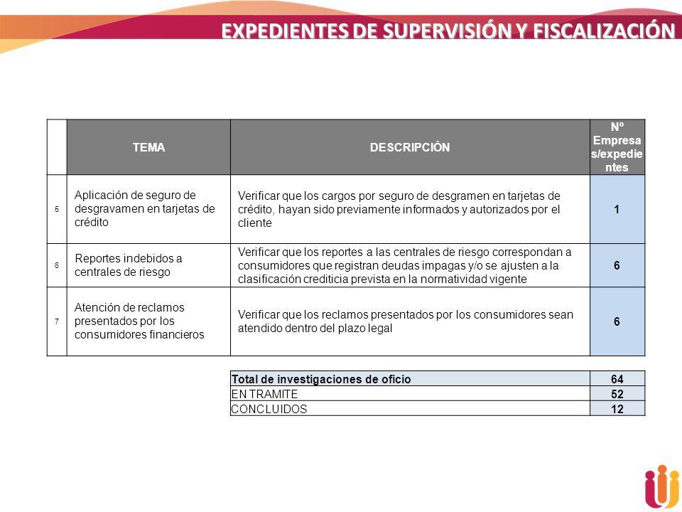 EXPEDIENTES DE SUPERVISIÓN Y FISCALIZACIÓN TEMADESCRIPCIÓN Nº Empresa s/expedie ntes 5 Aplicación de seguro de desgravamen en tarjetas de crédito Veri