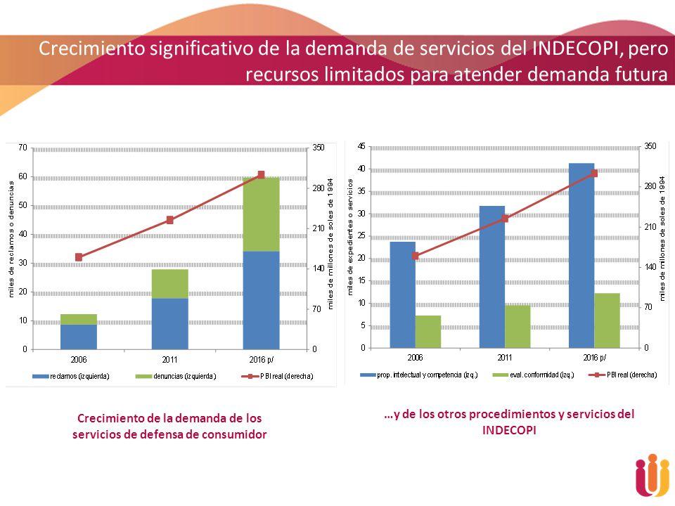 Crecimiento de la demanda de los servicios de defensa de consumidor …y de los otros procedimientos y servicios del INDECOPI Crecimiento significativo