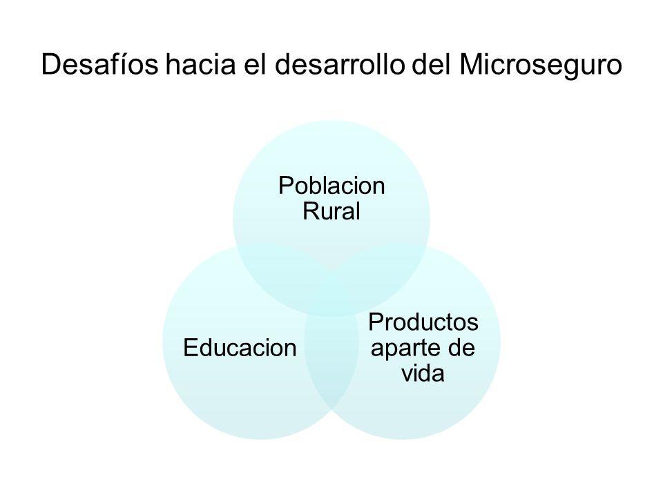 Desafíos hacia el desarrollo del Microseguro Poblacion Rural Productos aparte de vida Educacion