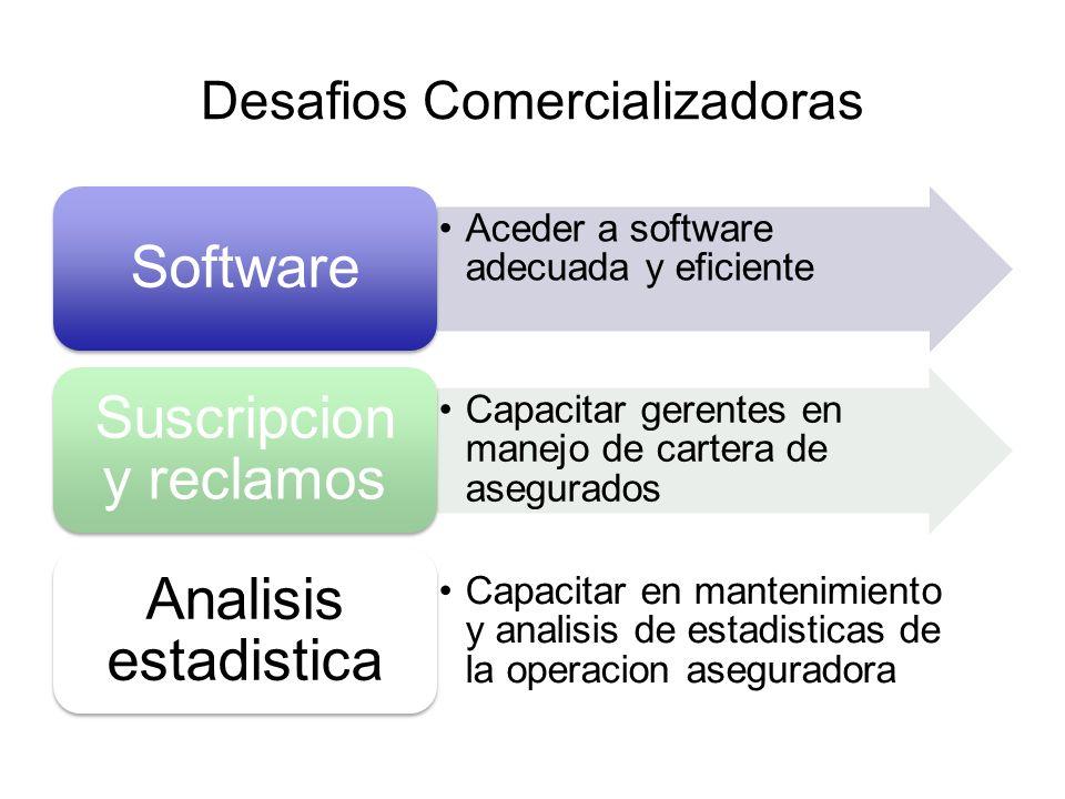 Desafios Comercializadoras Aceder a software adecuada y eficiente Software Capacitar gerentes en manejo de cartera de asegurados Suscripcion y reclamo