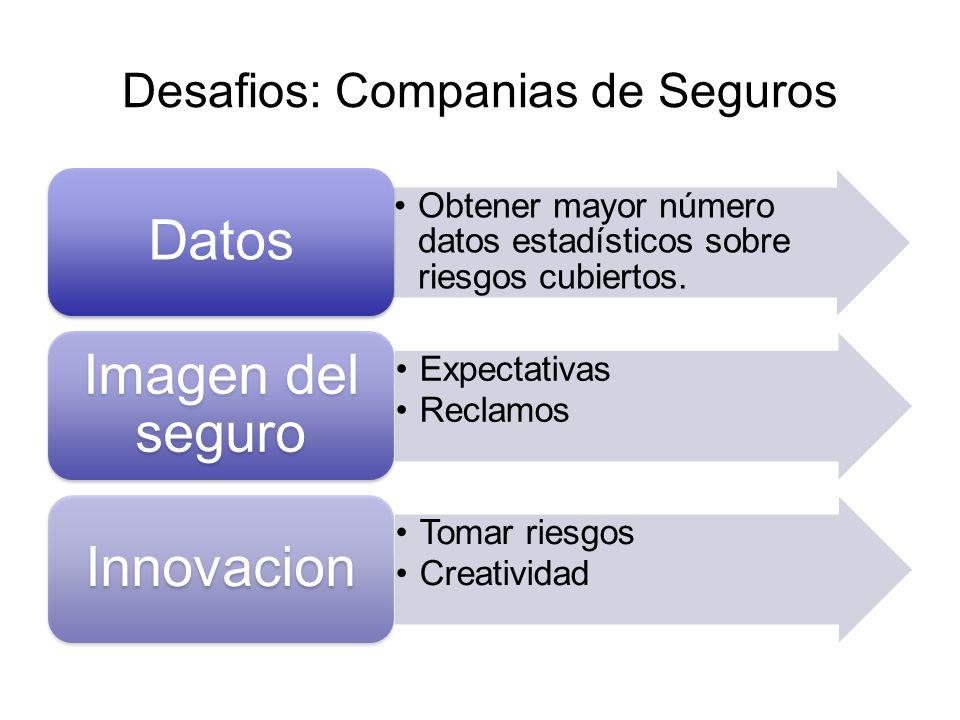 Desafios: Companias de Seguros Obtener mayor número datos estadísticos sobre riesgos cubiertos. Datos Expectativas Reclamos Imagen del seguro Tomar ri
