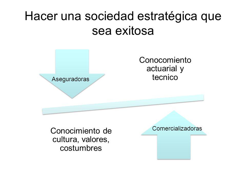 Hacer una sociedad estratégica que sea exitosa Aseguradoras ONG Conocomiento actuarial y tecnico Conocimiento de cultura, valores, costumbres Comercia