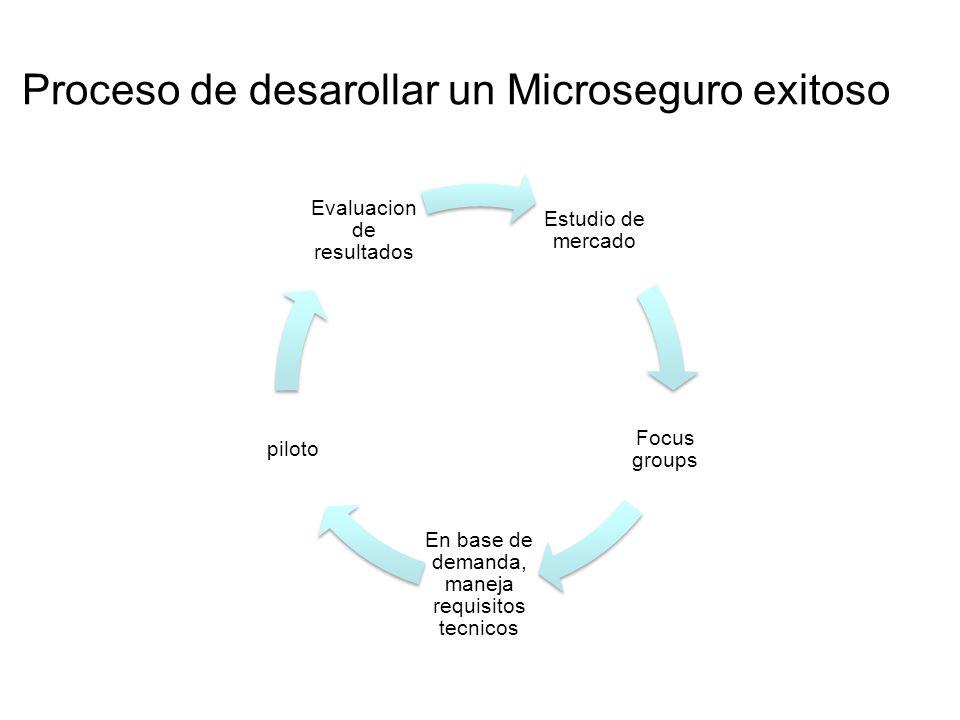 Proceso de desarollar un Microseguro exitoso Estudio de mercado Focus groups En base de demanda, maneja requisitos tecnicos piloto Evaluacion de resul