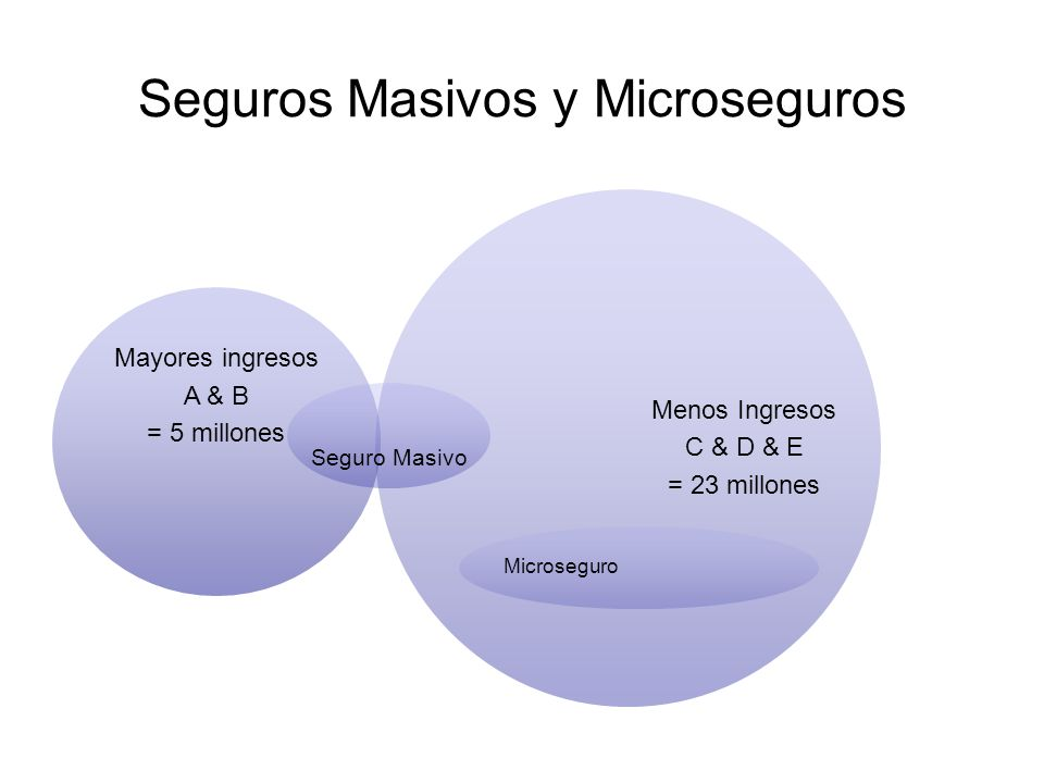 Proceso de desarollar un Microseguro exitoso Estudio de mercado Focus groups En base de demanda, maneja requisitos tecnicos piloto Evaluacion de resultados