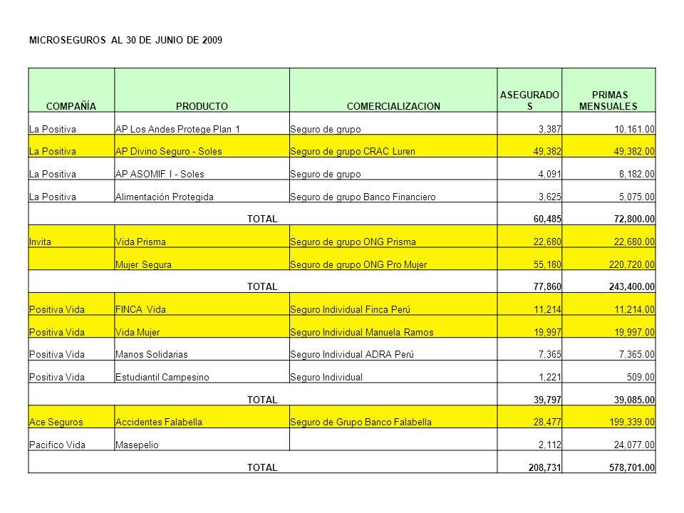 MICROSEGUROS AL 30 DE JUNIO DE 2009 COMPAÑÍAPRODUCTOCOMERCIALIZACION ASEGURADO S PRIMAS MENSUALES La PositivaAP Los Andes Protege Plan 1Seguro de grup