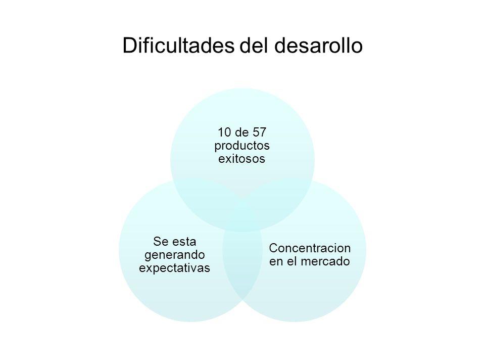 Dificultades del desarollo 10 de 57 productos exitosos Concentracion en el mercado Se esta generando expectativas