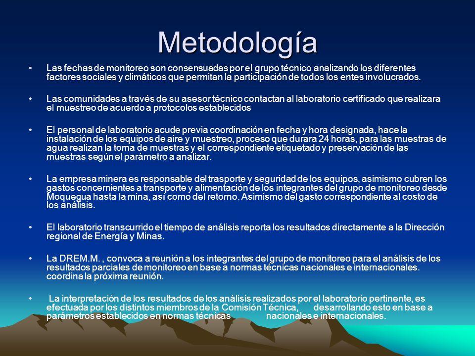 Metodología Las fechas de monitoreo son consensuadas por el grupo técnico analizando los diferentes factores sociales y climáticos que permitan la par
