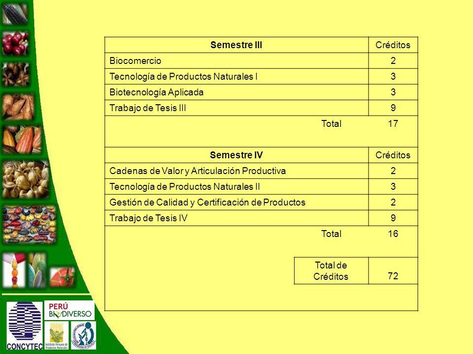 Semestre IIICréditos Biocomercio2 Tecnología de Productos Naturales I3 Biotecnología Aplicada3 Trabajo de Tesis III9 Total17 Semestre IVCréditos Cadenas de Valor y Articulación Productiva2 Tecnología de Productos Naturales II3 Gestión de Calidad y Certificación de Productos 2 Trabajo de Tesis IV9 Total16 Total de Créditos72
