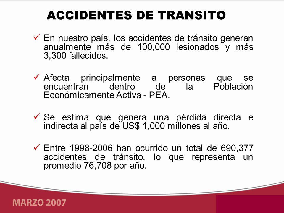 En nuestro país, los accidentes de tránsito generan anualmente más de 100,000 lesionados y más 3,300 fallecidos. Afecta principalmente a personas que