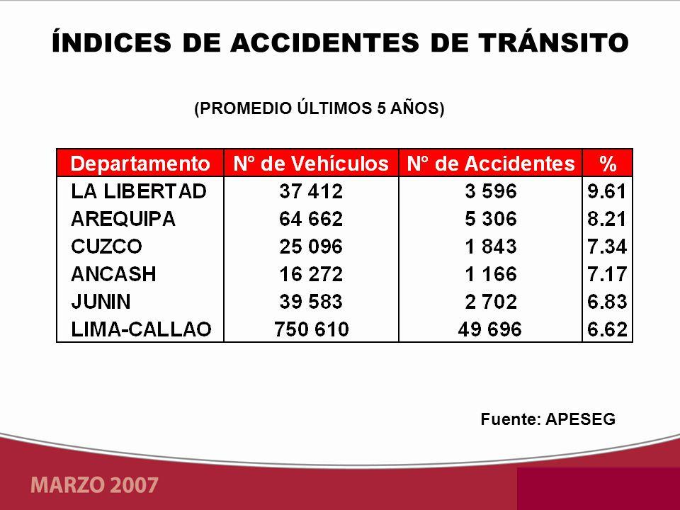 Fuente: APESEG (PROMEDIO ÚLTIMOS 5 AÑOS) ÍNDICES DE ACCIDENTES DE TRÁNSITO
