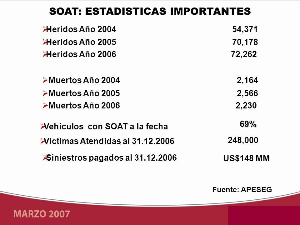 2,164 Muertos Año 2004 2,566 2,230 Muertos Año 2005 Muertos Año 2006 70,178 72,262 Heridos Año 2005 Heridos Año 2006 54,371 Heridos Año 2004 Fuente: A