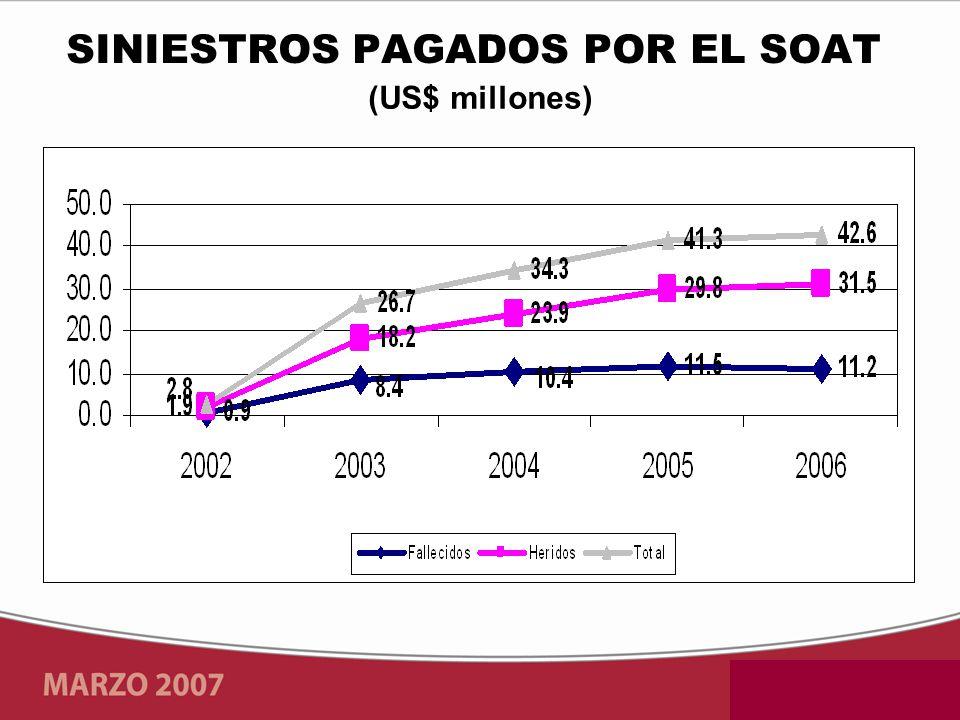 (US$ millones) SINIESTROS PAGADOS POR EL SOAT