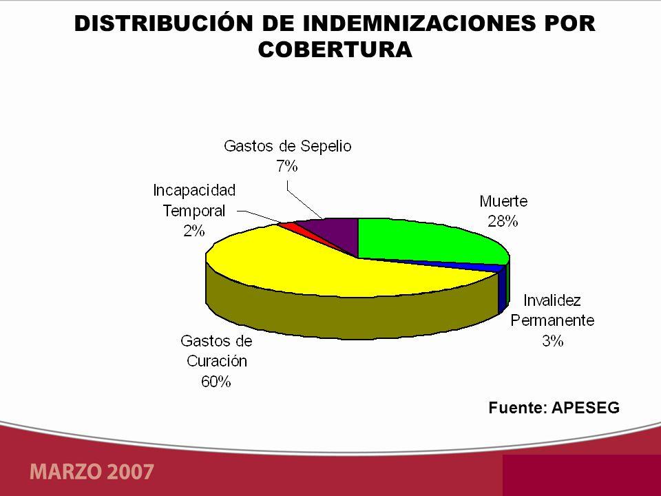 Fuente: APESEG DISTRIBUCIÓN DE INDEMNIZACIONES POR COBERTURA
