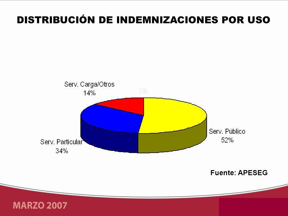 Fuente: APESEG DISTRIBUCIÓN DE INDEMNIZACIONES POR USO