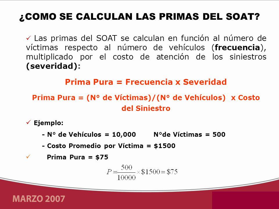 Las primas del SOAT se calculan en función al número de víctimas respecto al número de vehículos (frecuencia), multiplicado por el costo de atención de los siniestros (severidad): Prima Pura = Frecuencia x Severidad Prima Pura = (N° de Víctimas)/(N° de Vehículos) x Costo del Siniestro Ejemplo: - N° de Vehículos = 10,000 N°de Víctimas = 500 - Costo Promedio por Víctima = $1500 Prima Pura = $75 ¿COMO SE CALCULAN LAS PRIMAS DEL SOAT?