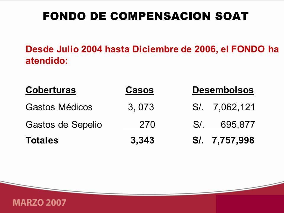 Desde Julio 2004 hasta Diciembre de 2006, el FONDO ha atendido: Coberturas Casos Desembolsos Gastos Médicos 3, 073 S/.7,062,121 Gastos de Sepelio 270 S/.