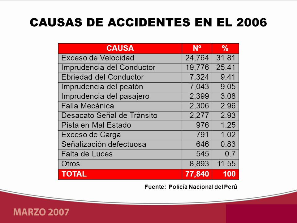 Fuente: Policía Nacional del Perú CAUSANº% Exceso de Velocidad24,76431.81 Imprudencia del Conductor19,77625.41 Ebriedad del Conductor7,3249.41 Imprudencia del peatón7,0439.05 Imprudencia del pasajero2,3993.08 Falla Mecánica2,3062.96 Desacato Señal de Tránsito2,2772.93 Pista en Mal Estado9761.25 Exceso de Carga7911.02 Señalización defectuosa6460.83 Falta de Luces5450.7 Otros8,89311.55 TOTAL77,840100 CAUSAS DE ACCIDENTES EN EL 2006