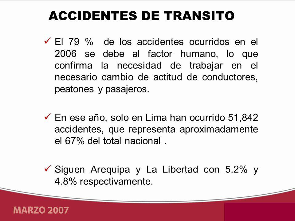 El 79 % de los accidentes ocurridos en el 2006 se debe al factor humano, lo que confirma la necesidad de trabajar en el necesario cambio de actitud de conductores, peatones y pasajeros.