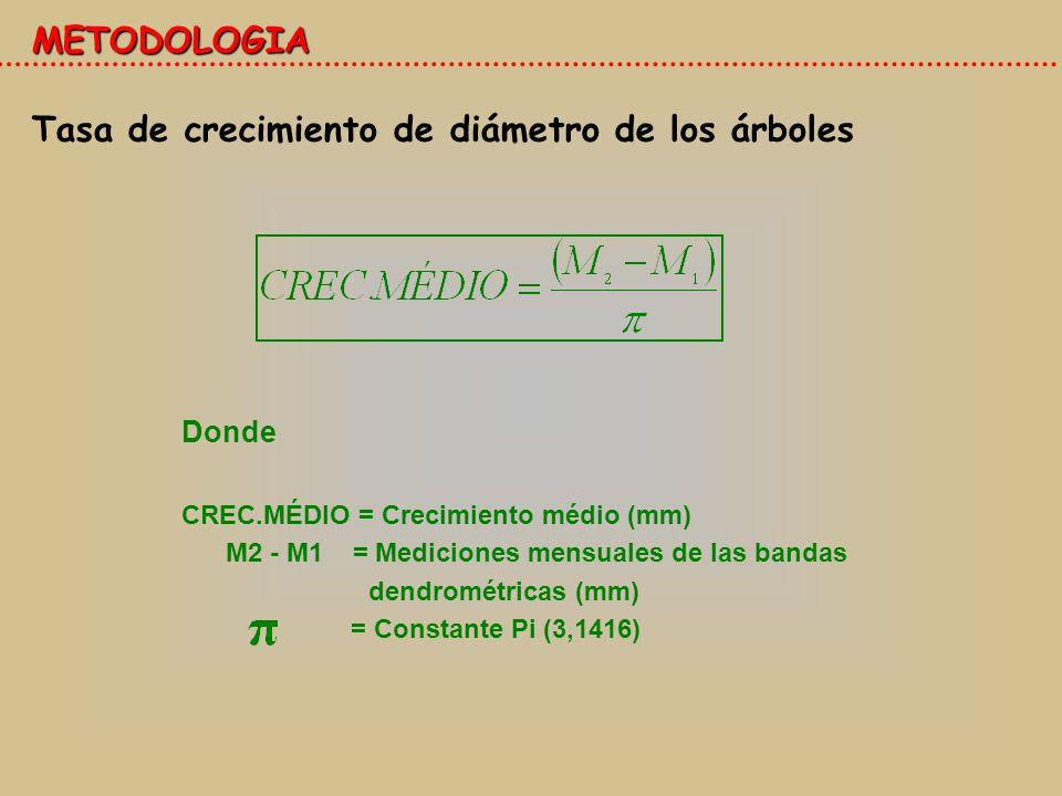 Tasa de crecimiento de diámetro de los árboles Donde CREC.MÉDIO = Crecimiento médio (mm) M2 - M1 = Mediciones mensuales de las bandas dendrométricas (mm) = Constante Pi (3,1416) METODOLOGIA
