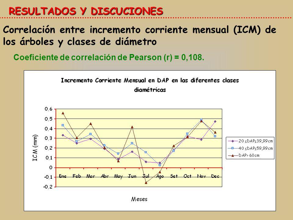 RESULTADOS Y DISCUCIONES Correlación entre incremento corriente mensual (ICM) de los árboles y clases de diámetro Coeficiente de correlación de Pearson (r) = 0,108.