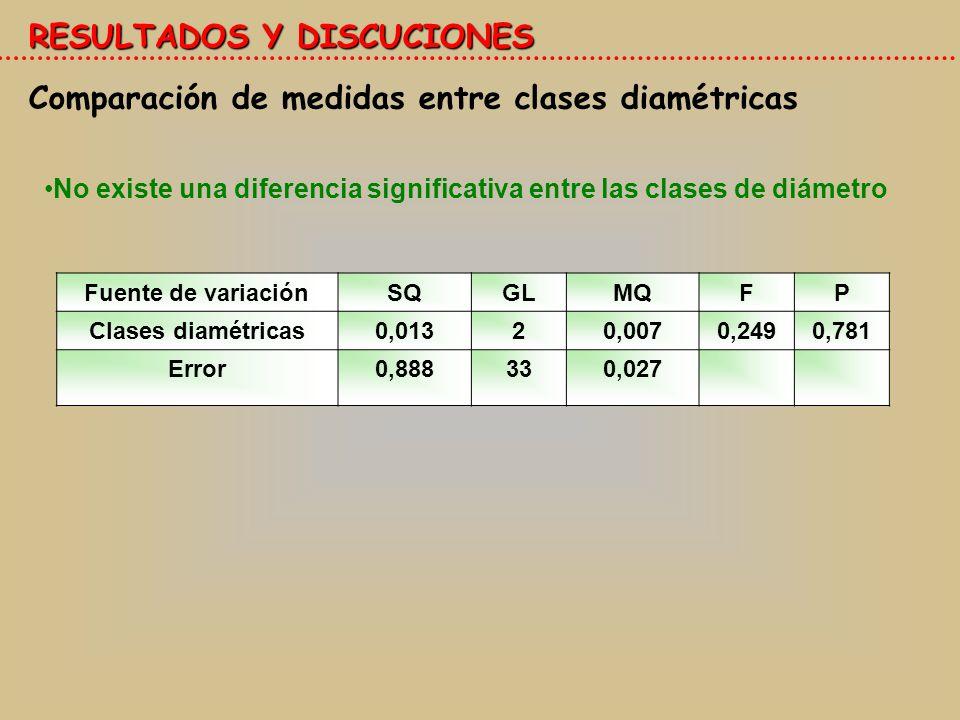 RESULTADOS Y DISCUCIONES Comparación de medidas entre clases diamétricas No existe una diferencia significativa entre las clases de diámetro Fuente de variaciónSQGLMQFP Clases diamétricas0,01320,0070,2490,781 Error0,888330,027