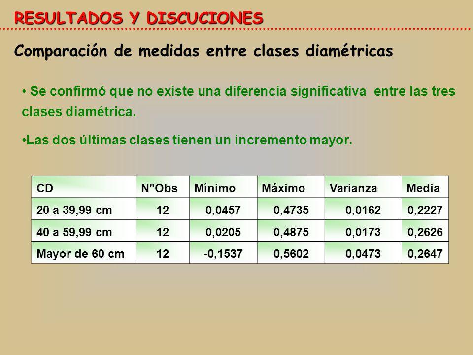 RESULTADOS Y DISCUCIONES Comparación de medidas entre clases diamétricas Se confirmó que no existe una diferencia significativa entre las tres clases diamétrica.