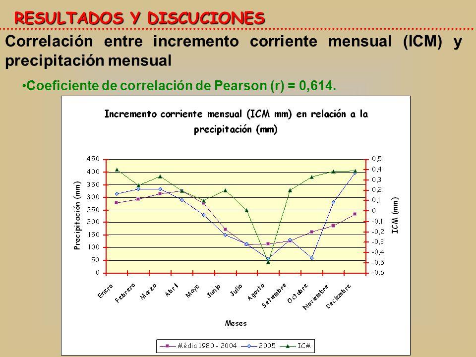 RESULTADOS Y DISCUCIONES Correlación entre incremento corriente mensual (ICM) y precipitación mensual Coeficiente de correlación de Pearson (r) = 0,614.