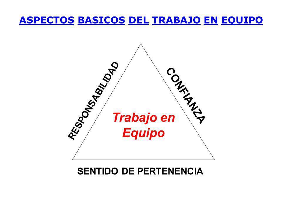 CONFIANZA RESPONSABILIDAD SENTIDO DE PERTENENCIA Trabajo en Equipo ASPECTOS BASICOS DEL TRABAJO EN EQUIPO
