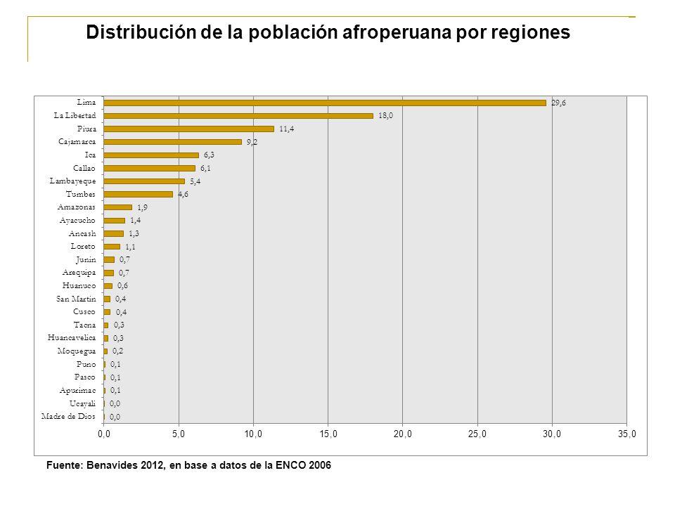 Distribución de la población afroperuana por regiones Fuente: Benavides 2012, en base a datos de la ENCO 2006