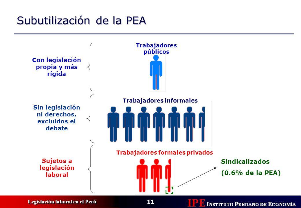 11 Legislación laboral en el Perú Subutilización de la PEA Trabajadores informales Trabajadores formales privados Trabajadores públicos Sindicalizados (0.6% de la PEA) Con legislación propia y más rígida Sin legislación ni derechos, excluidos el debate Sujetos a legislación laboral