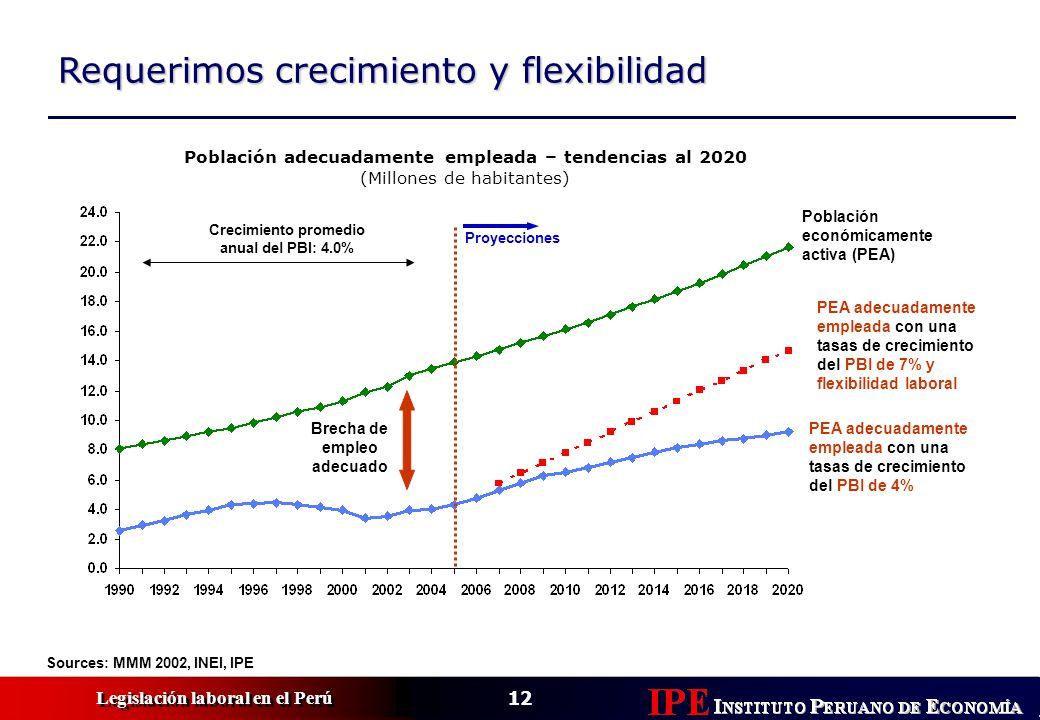 12 Legislación laboral en el Perú Requerimos crecimiento y flexibilidad Sources: MMM 2002, INEI, IPE Población económicamente activa (PEA) PEA adecuadamente empleada con una tasas de crecimiento del PBI de 7% y flexibilidad laboral Proyecciones Crecimiento promedio anual del PBI: 4.0% PEA adecuadamente empleada con una tasas de crecimiento del PBI de 4% Población adecuadamente empleada – tendencias al 2020 (Millones de habitantes) Brecha de empleo adecuado