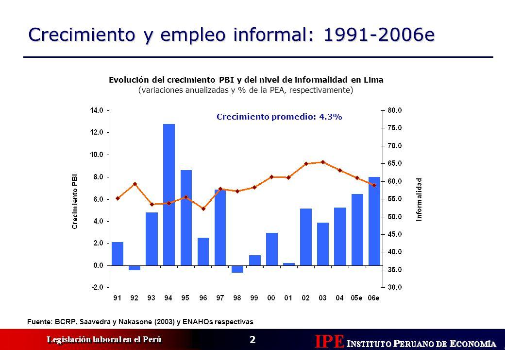 2 Legislación laboral en el Perú Crecimiento y empleo informal: 1991-2006e Fuente: BCRP, Saavedra y Nakasone (2003) y ENAHOs respectivas Evolución del crecimiento PBI y del nivel de informalidad en Lima (variaciones anualizadas y % de la PEA, respectivamente) Crecimiento promedio: 4.3%