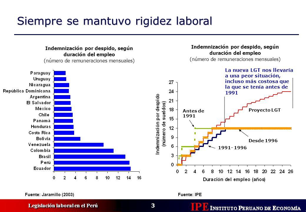 3 Legislación laboral en el Perú Siempre se mantuvo rigidez laboral Indemnización por despido, según duración del empleo (número de remuneraciones mensuales) Fuente: Jaramillo (2003)Fuente: IPE La nueva LGT nos llevaría a una peor situación, incluso más costosa que la que se tenía antes de 1991 Antes de 1991 1991- 1996 Desde 1996 Proyecto LGT Indemnización por despido, según duración del empleo (número de remuneraciones mensuales)