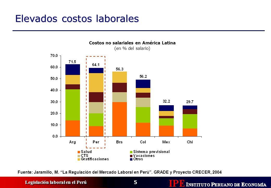 6 Legislación laboral en el Perú Perú es el quinto país más informal del mundo Tamaño de la economía informal, 2002 (en % del PBI) PERU Fuente: Doing Business, Banco Mundial