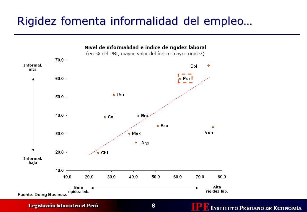 8 Legislación laboral en el Perú Rigidez fomenta informalidad del empleo… Nivel de informalidad e índice de rigidez laboral (en % del PBI, mayor valor del índice mayor rigidez) Informal.