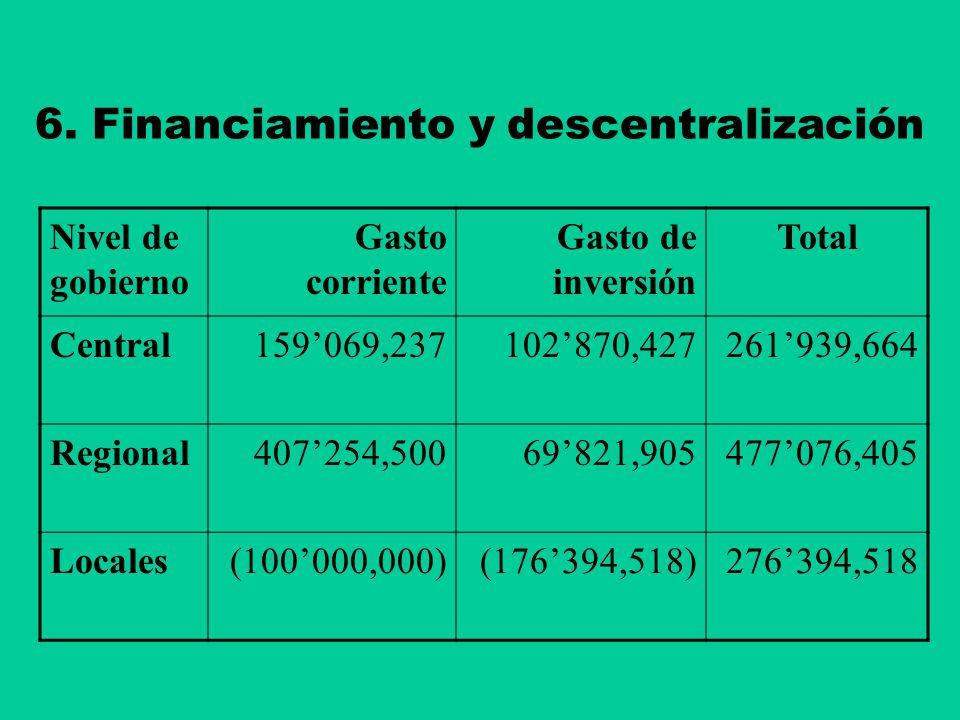 6. Financiamiento y descentralización Nivel de gobierno Gasto corriente Gasto de inversión Total Central159069,237102870,427261939,664 Regional407254,