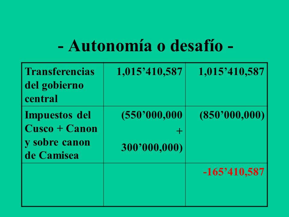 - Autonomía o desafío - Transferencias del gobierno central 1,015410,587 Impuestos del Cusco + Canon y sobre canon de Camisea (550000,000 + 300000,000