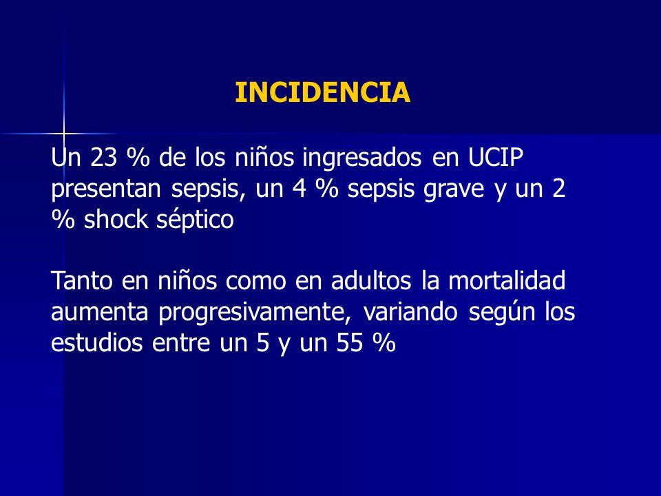 INCIDENCIA Un 23 % de los niños ingresados en UCIP presentan sepsis, un 4 % sepsis grave y un 2 % shock séptico Tanto en niños como en adultos la mort