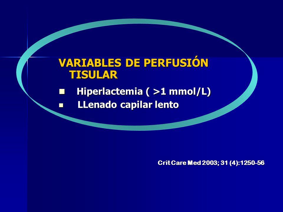 VARIABLES DE PERFUSIÓN TISULAR Hiperlactemia ( >1 mmol/L) Hiperlactemia ( >1 mmol/L) LLenado capilar lento LLenado capilar lento Crit Care Med 2003; 3