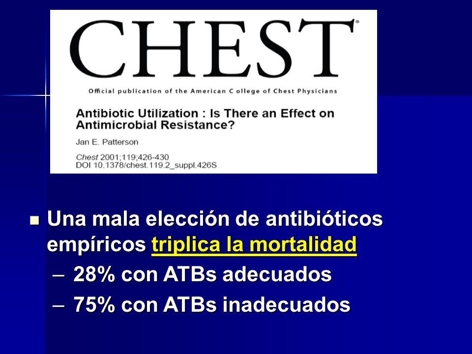 Una mala elección de antibióticos empíricos triplica la mortalidad Una mala elección de antibióticos empíricos triplica la mortalidad – 28% con ATBs a