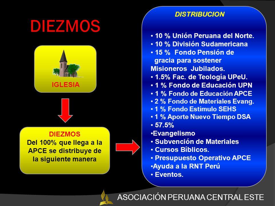 DIEZMOS G IGLESIA 10 % Unión Peruana del Norte.