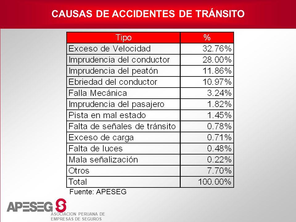 ASOCIACION PERUANA DE EMPRESAS DE SEGUROS CAUSAS DE ACCIDENTES DE TRÁNSITO Fuente: APESEG