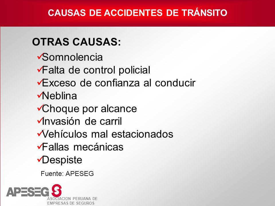 ASOCIACION PERUANA DE EMPRESAS DE SEGUROS OTRAS CAUSAS: Fuente: APESEG Somnolencia Falta de control policial Exceso de confianza al conducir Neblina C
