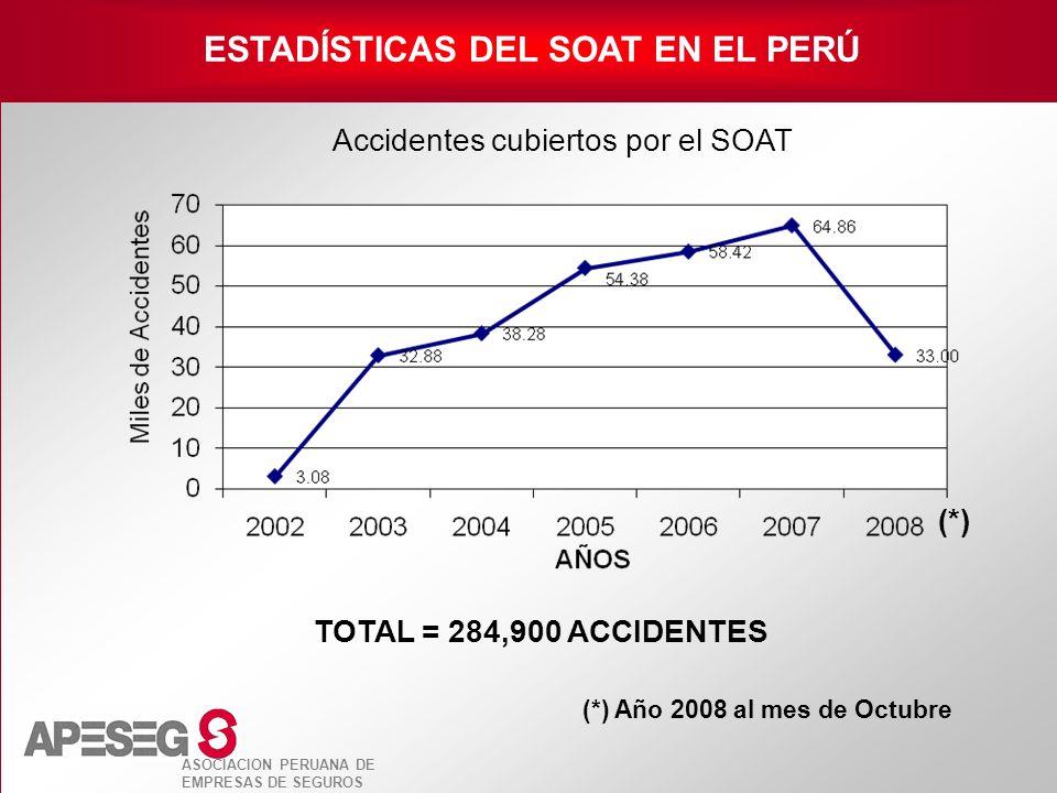 ASOCIACION PERUANA DE EMPRESAS DE SEGUROS ESTADÍSTICAS DEL SOAT EN EL PERÚ Accidentes cubiertos por el SOAT (*) Año 2008 al mes de Octubre (*) TOTAL =