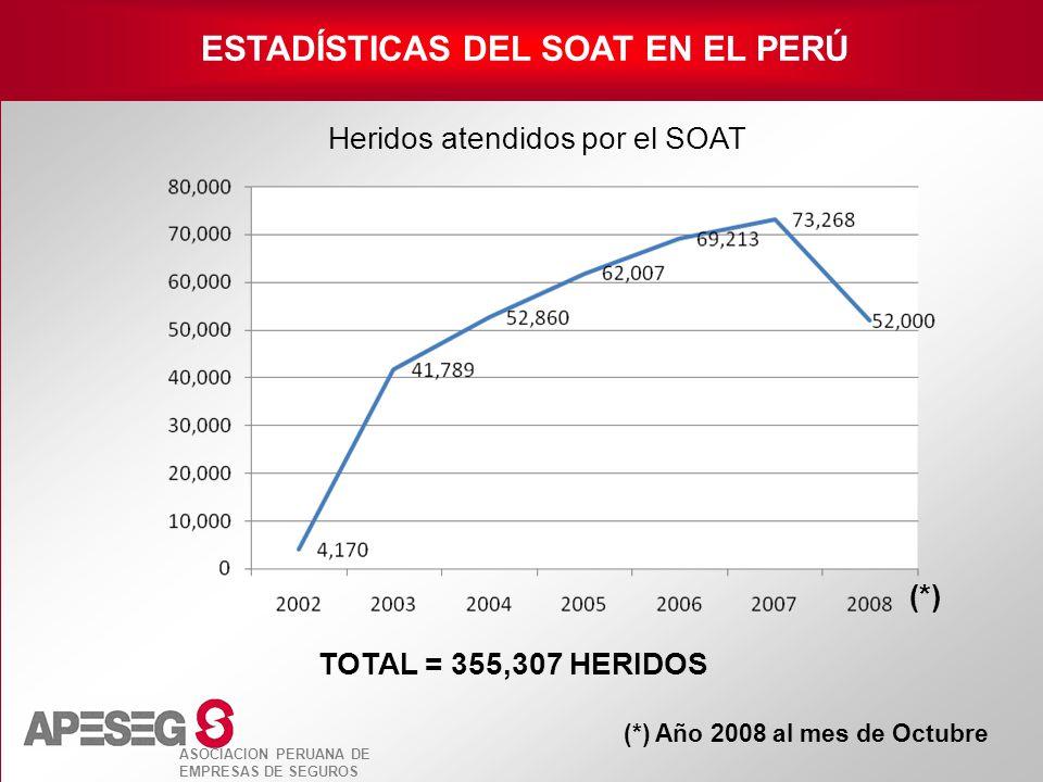 ASOCIACION PERUANA DE EMPRESAS DE SEGUROS ESTADÍSTICAS DEL SOAT EN EL PERÚ Heridos atendidos por el SOAT (*) Año 2008 al mes de Octubre (*) TOTAL = 35